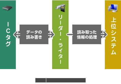 RFIDを用いた仕組み