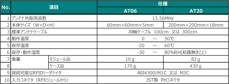 ASI4300アンテナ