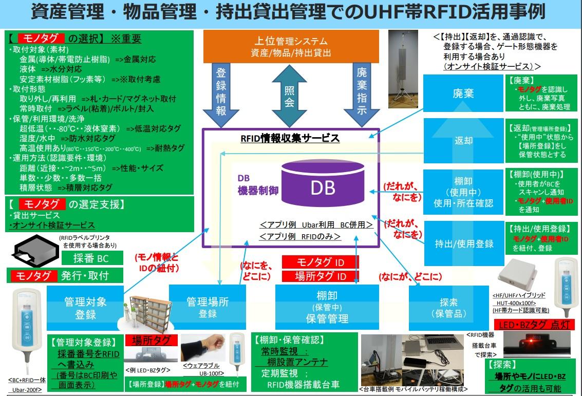 物品・資産・持出貸出管理(RFID+BarCode) (1)
