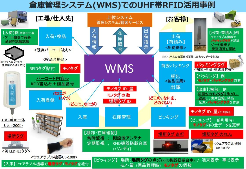 倉庫管理システム(WMS)向け情報収集