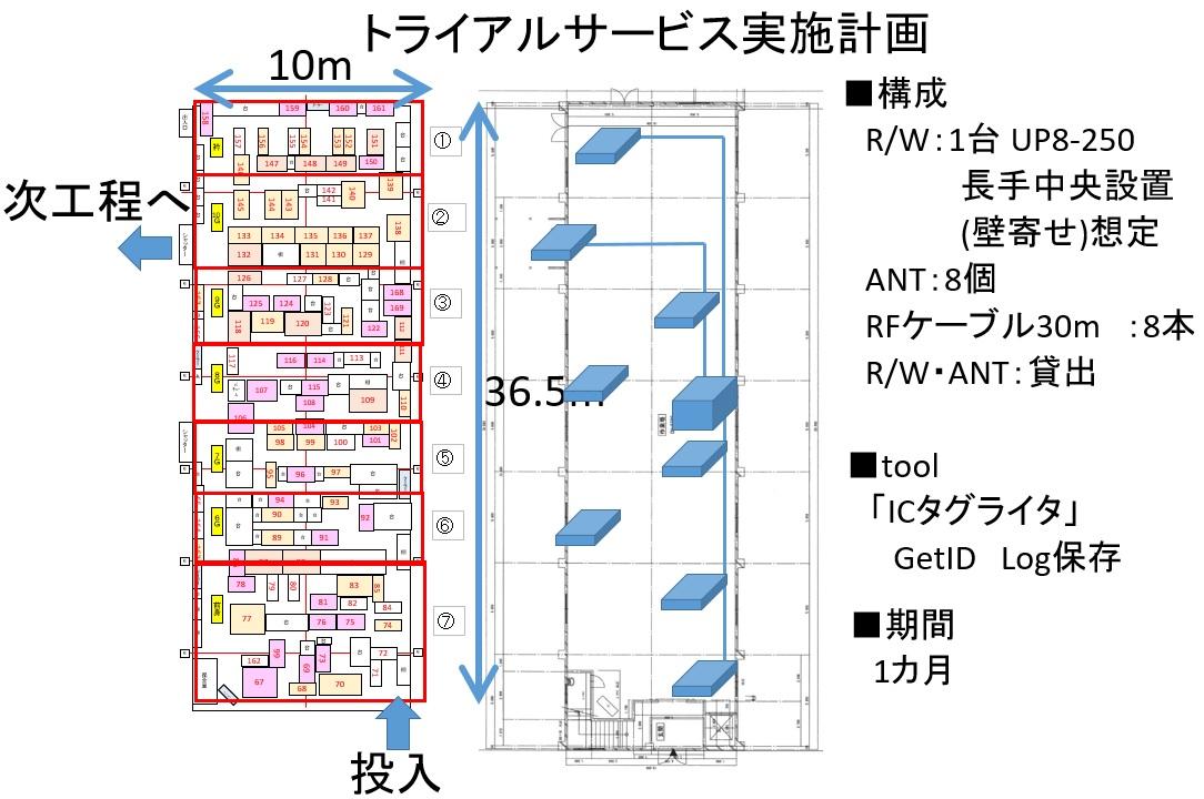 RFID活用システム検証トライアルサービス (1)